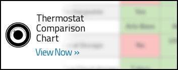 Smart Thermostat - Widget - Cat Charts