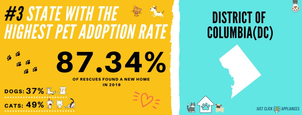 Pet Adoption Rate District of Columbia (DC)