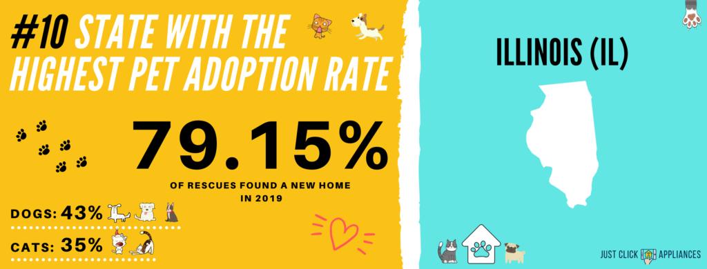 Pet Adoption Rate Illinois (IL)