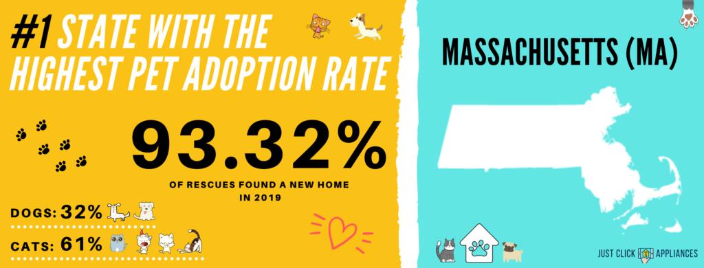 Pet Adoption Rate Massachusetts (MA)