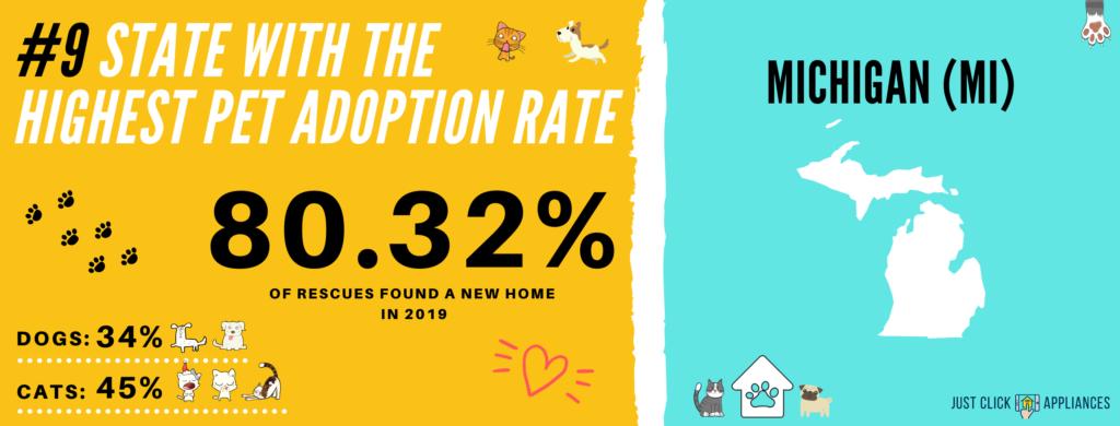 Pet Adoption Rate Michigan (MI)