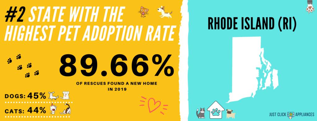 Pet Adoption Rate Rhode Island (RI)